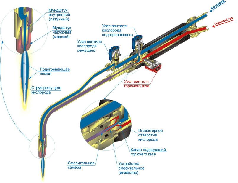 Устройства газового резака