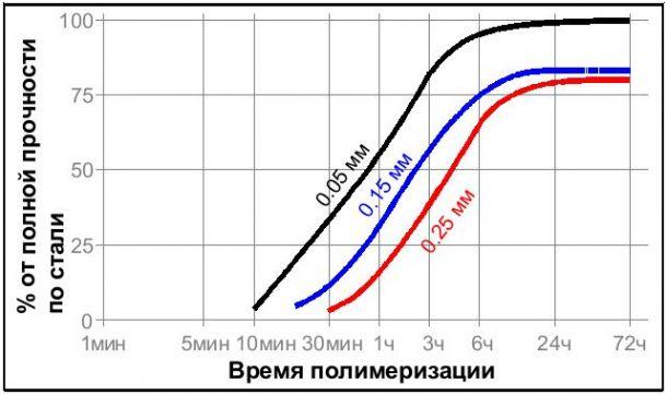 Резьбовой фиксатор средней прочности ЛОКТАЙТ Loctite 243 50 мл - фото Loctite243_bondgap