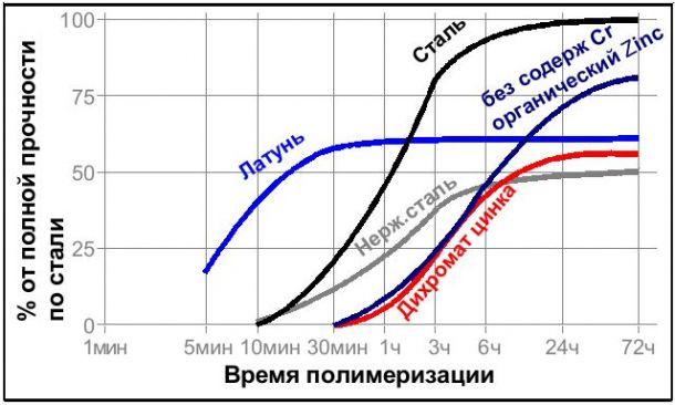 Резьбовой фиксатор средней прочности ЛОКТАЙТ Loctite 243 50 мл - фото Loctite243_substrate