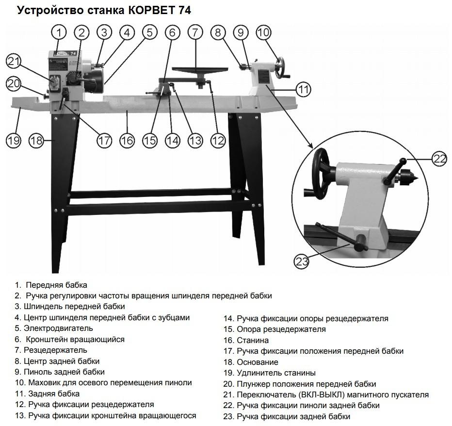 Станок токарный по дереву Корвет-74 (ЭНКОР 90740) устройство