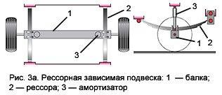 Прицеп для легковых автомобилей Престиж (3.5х1.6, самосвал, усил. борт) + Подарки - фото рессорная зависимая подвеска престиж 3.5х1.6