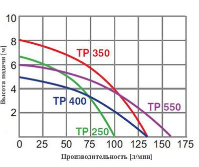характеристики насоса omnigena tp 250