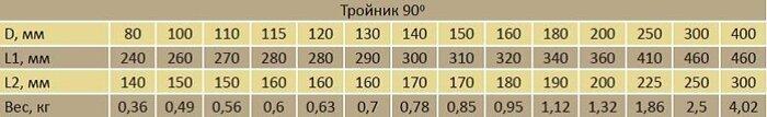 Тройник 90* - фото pic_f61c99999430269_700x3000_1.jpg
