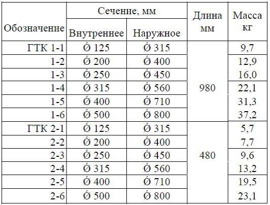 Шумоглушитель круглый ГТК - фото pic_48174ce3250b0eb_700x3000_1.jpg
