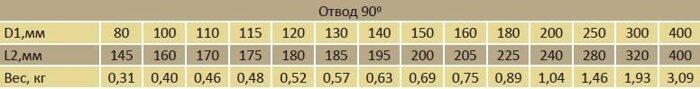 Отвод 90* - фото pic_5abd9b8c12dfd34_700x3000_1.jpg