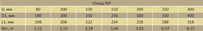 Отвод двустенный 90* - фото pic_210630a037fa553_700x3000_1.jpg
