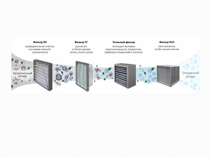 Вентиляционная приточная установка i-Vent-500 - фото pic_feaa6626fd69a37_700x3000_1.jpg