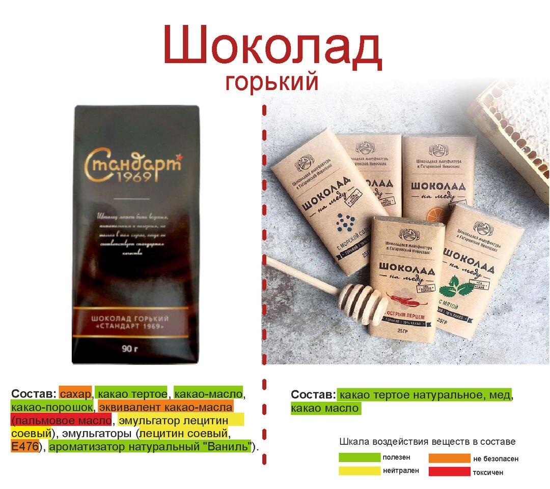 сравнение шоколад на меду польза и вред