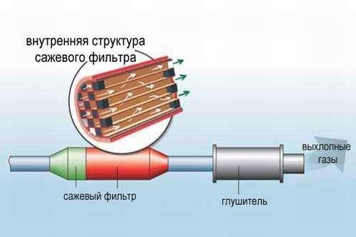 Принудительная регенерация сажевых фильтров - фото pic_554b24fb5fc23a4_1920x9000_1.jpg
