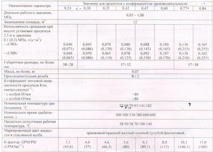 Ороситель спринклерный CBO0-PBо (д)0,35-R1/2/P93. B3-«CBB –10» - фото 1