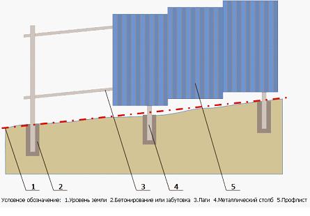 Забор на неровной поверхности