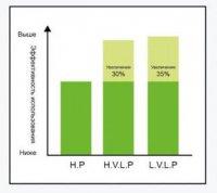 Усредненный график переноса ЛКМ в разных системах распыления