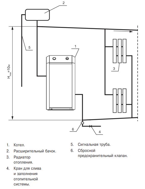 Газовый котел ЛЕМАКС Премиум 20 (Eurosit S=200 кв. м. КПД-90) - фото 1