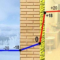 Схема перепада температуры