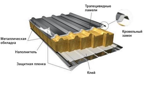sostav-krovelnoy-paneli