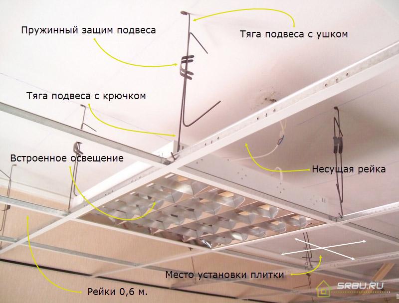 Устройство подвесной конструкции потолка Армстронг
