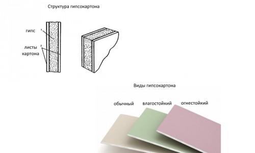 Виды и устройство гипсокартона