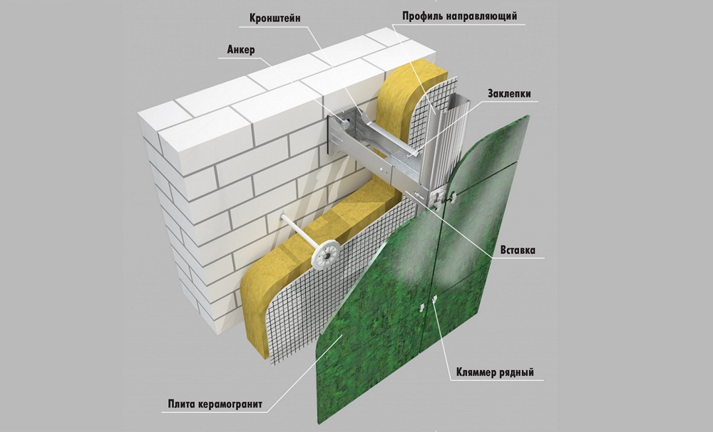 Часто задаваемые вопросы - фото Вентилируемый фасад здания