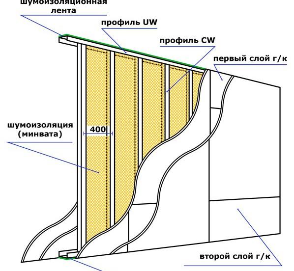 Часто задаваемые вопросы - фото Схема устройства перегородки из гипсокартона
