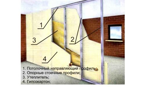Устройство стены из гипсокартона