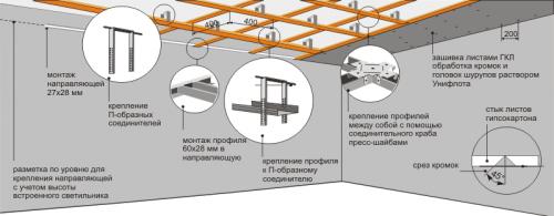 Часто задаваемые вопросы - фото Схема монтажа подвесного потолка из гипсокартона