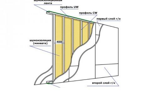 Схема каркаса перегородки из гипсокартона