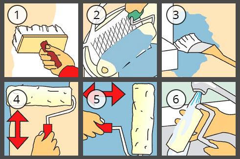 Покраска гипсокартона: 1 − грунтовка поверхности; 2 − подготовка краски к работе; 3 − окрашивание углов; 4, 5 − первый вертикальный и второй горизонтальный слои краски; 6 − очистка рабочего инструмента от краски.
