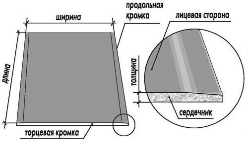 Часто задаваемые вопросы - фото Структура листа гипсокартона